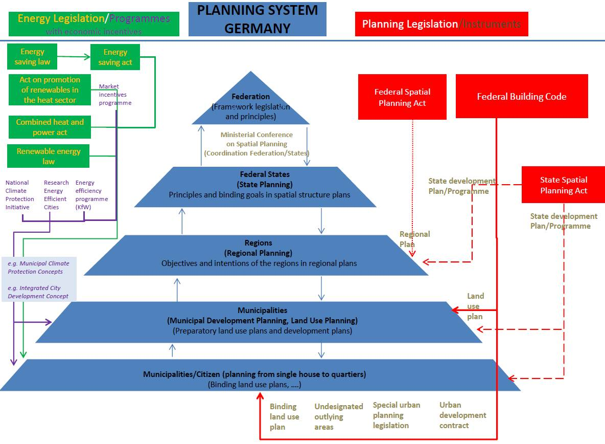 Germany Planning Systems