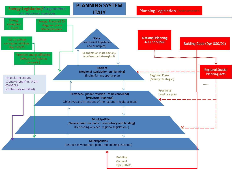 prescribing pyramid essay
