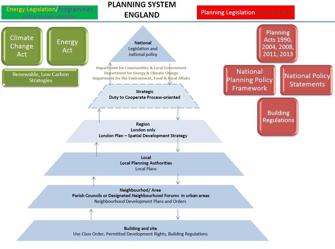 United Kingdom – Planning Systems